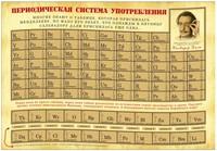 Постер таблица Периодическая система употребления